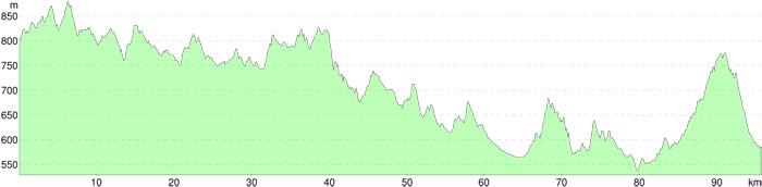 100km_elevation_profile