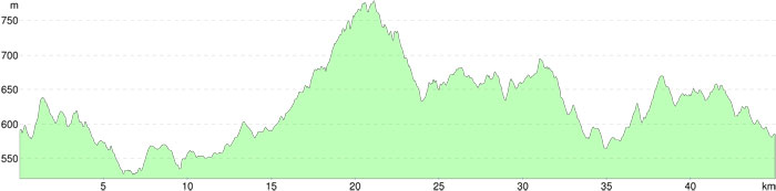 50km_elevation_profile